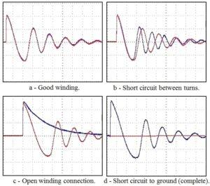 Surge Test Waveform