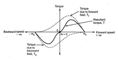 double field revolving theory