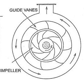 Guided Blade Casing In Centrifugal Pump