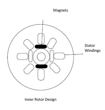 BLDC Inner Rotor design