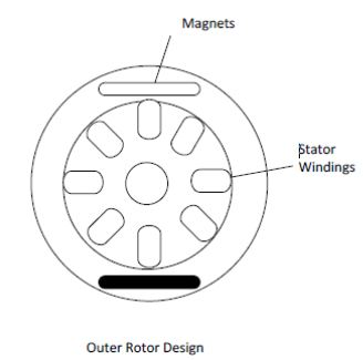BLDC outer rotor design