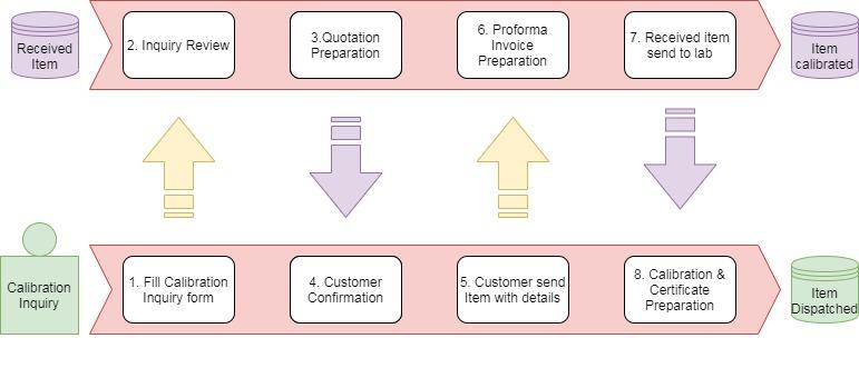 Aarohi NABL Calibration Process Cycle